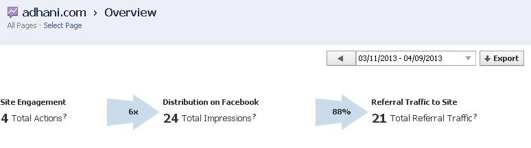 Tampilan Facebook Insights